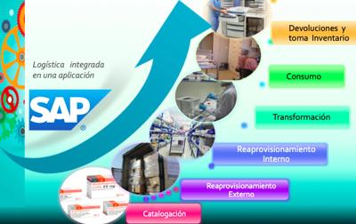 SAP - GMEI